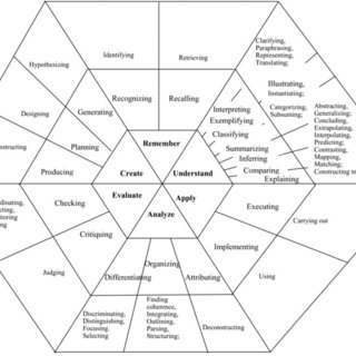 (PDF) Alignment of Assessment Objectives with