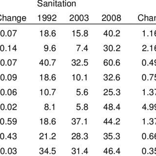 (PDF) Multidimensional Poverty in Nigeria: First Order