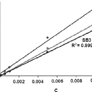 Effect of inhibitor concentration on the inhibition