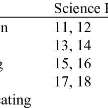 (PDF) Science Process Skills and Attitudes toward Science