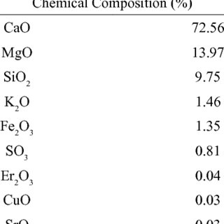 A gasometric system for CO 2 measurement adapted from