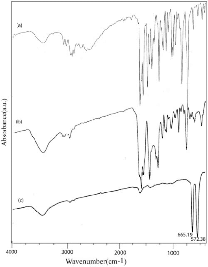 IR spectra of (a) H 2 salen ligand, (b) Co(salen) in a