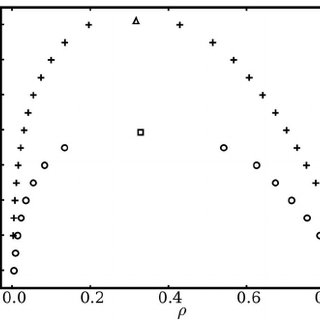 Self-diffusion coefficient for argon. The results of this