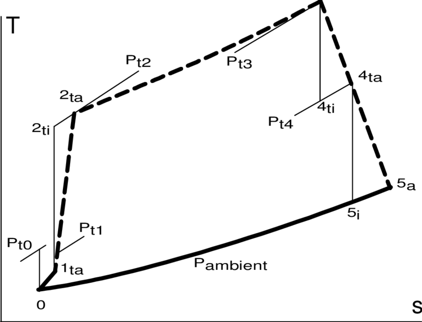 Temperature entropy (T-s) diagram for a non-afterburning