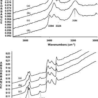 ATR-FTIR spectra of EPDM samples: (a) control, and (b–d