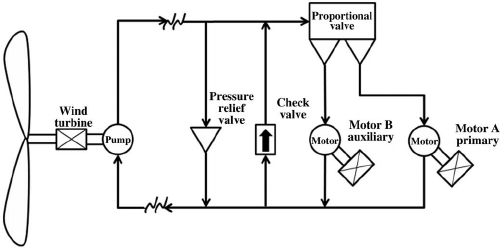 Schematic of the high-pressure hydraulic power transfer