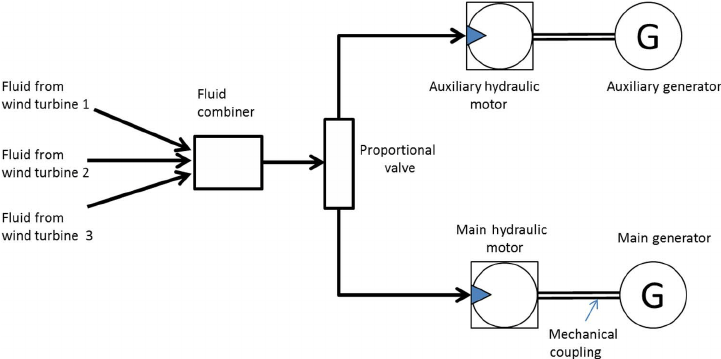 Schematic of a multi-turbine hydraulic wind power system