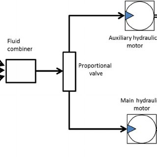 Comparison between the auxiliary hydraulic motor angular