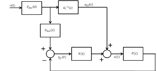 Block Diagram of Dual Feedforward Predictive Control