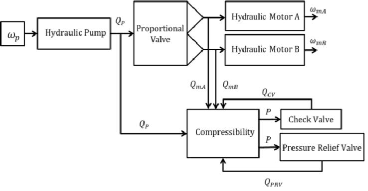 Schematic of a hydraulic wind energy harvesting model