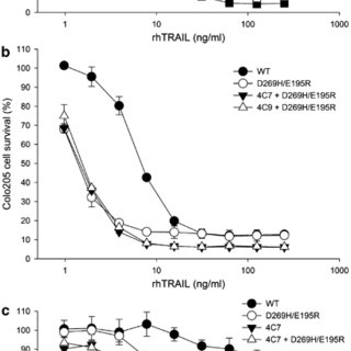 Competitive inhibition by TRAIL death receptors for