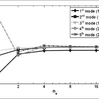 Comparison of vibration frequencies between MF and LS for