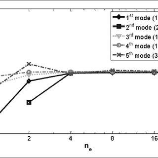 Figure 3. Comparison of vibration frequencies between MF