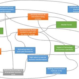 Interrelationship Diagram   Download Scientific Diagram