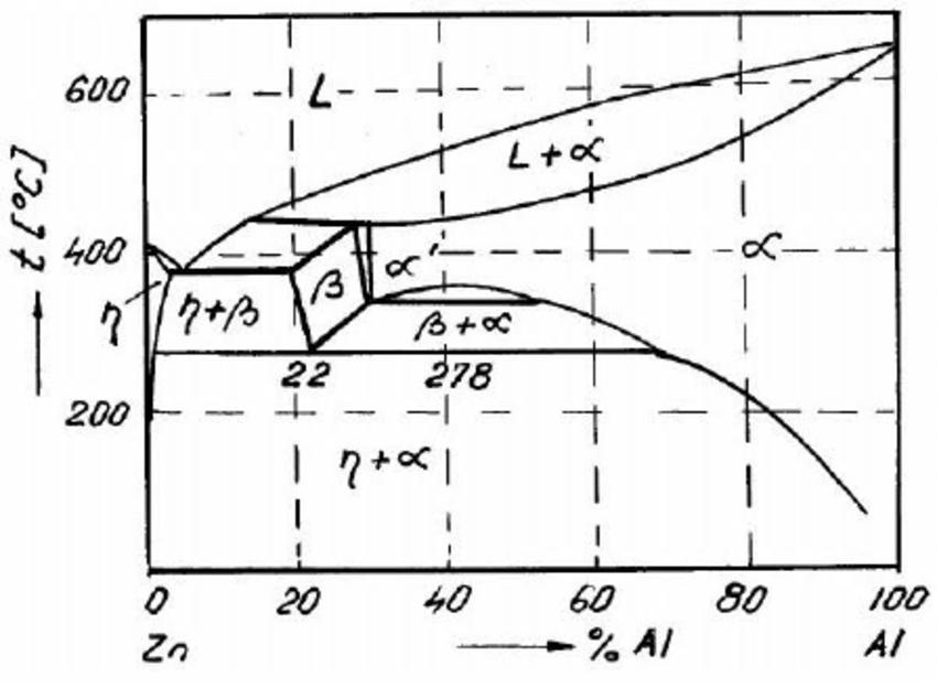 Zn-Al thermal equilibrium diagram, after Presnyakov [3, 7