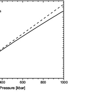 Wavelength shift with pressure of the ruby fluorescence R