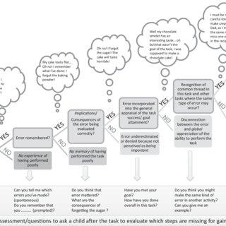 (PDF) Self-awareness assessment during cognitive