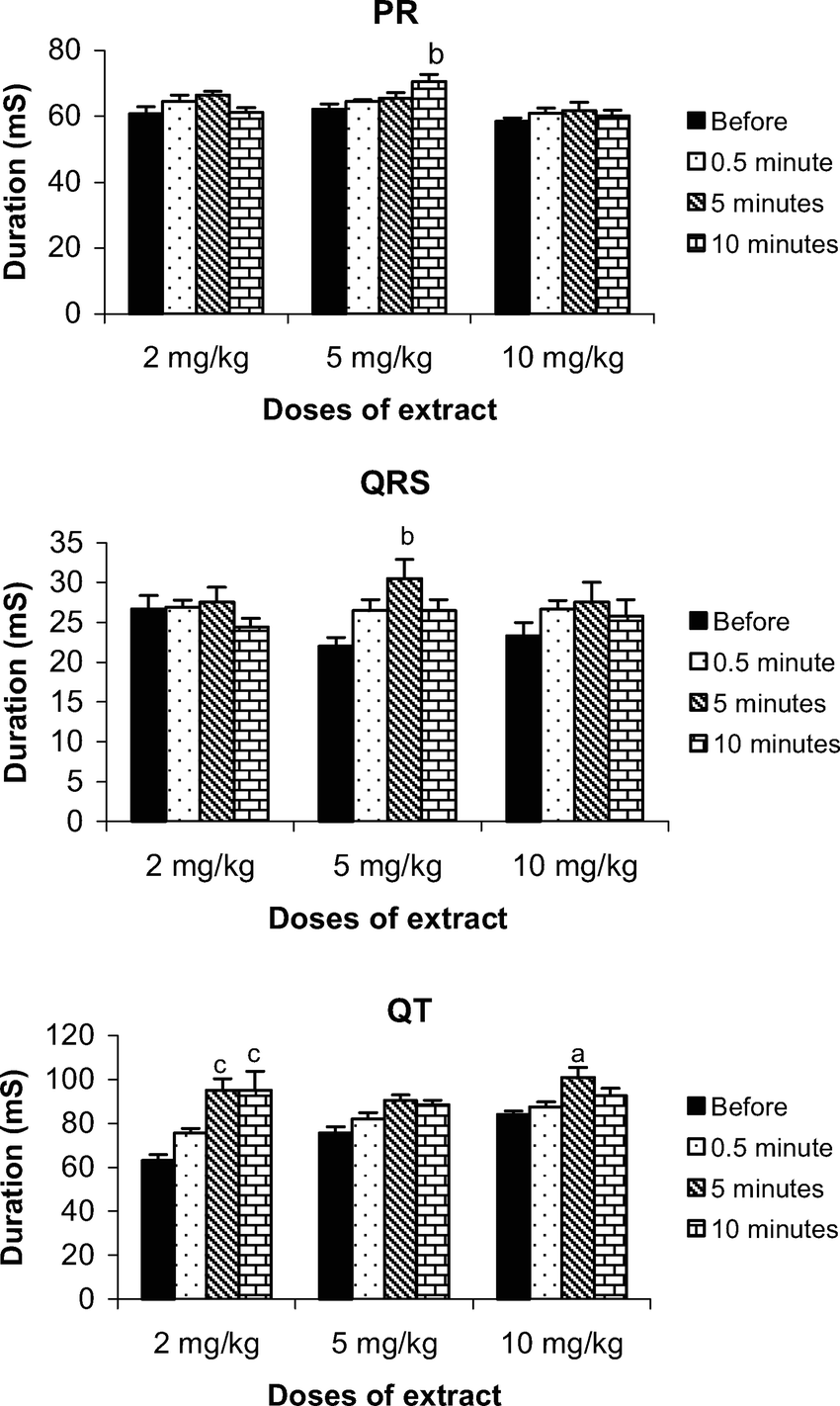 Time-dependent effects of different doses of the n-butanol