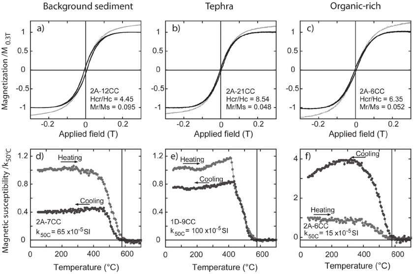 Rock magnetic properties. (a) The typical hysteresis curve