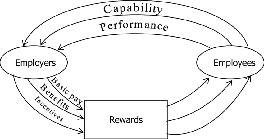 1: Employer-Employee Exchange Process (Adapted from David