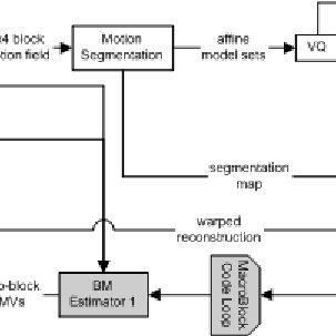 (PDF) Multiple global affine motion model for H.264 video