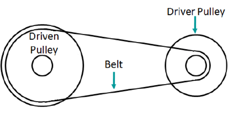 schematic of the rear pulley in two states: low gear and