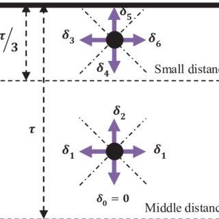 (PDF) Three dimensional fuzzy carrot-chasing path