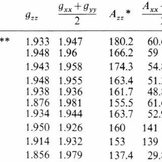 EPR spectrum of W 5 + in NaO.33WOa (332E-4) as a func
