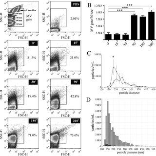(PDF) Low-density lipoprotein mimics blood plasma-derived