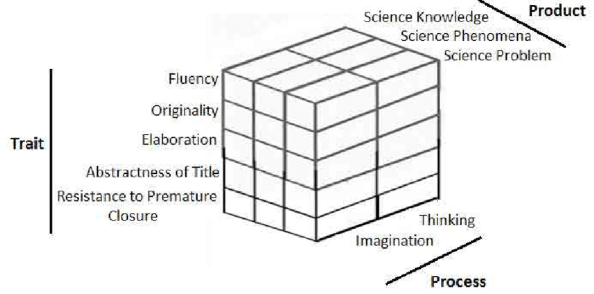 The improved Scientific Creativity Structure Model for