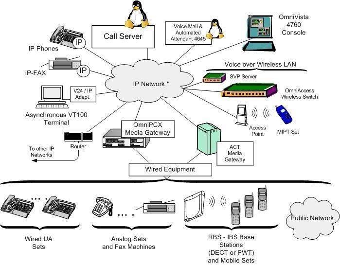 The Alcatel-Lucent OmniPCX Enterprise CS Telephone System