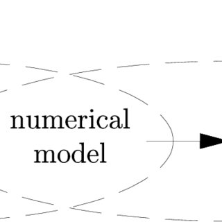 (PDF) Stiffness-oriented numerical model for non-linear