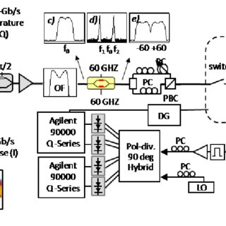 (PDF) Single-carrier 400G interface and 10-channel WDM