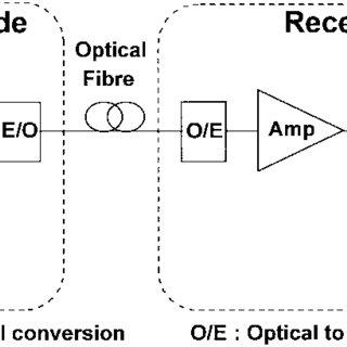 Block diagram of a lightwave TDM transmission system
