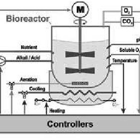 (PDF) Basics of process: the on-off control system