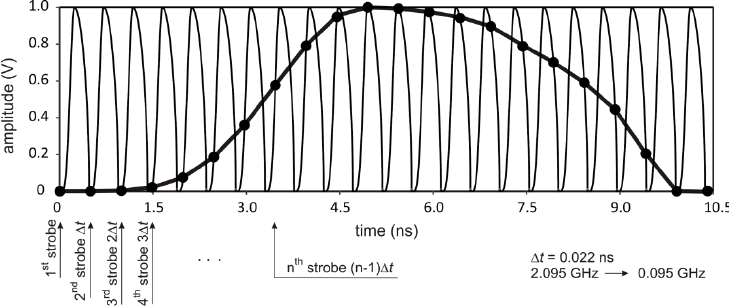 The principle of the equivalent-time sampling used in the
