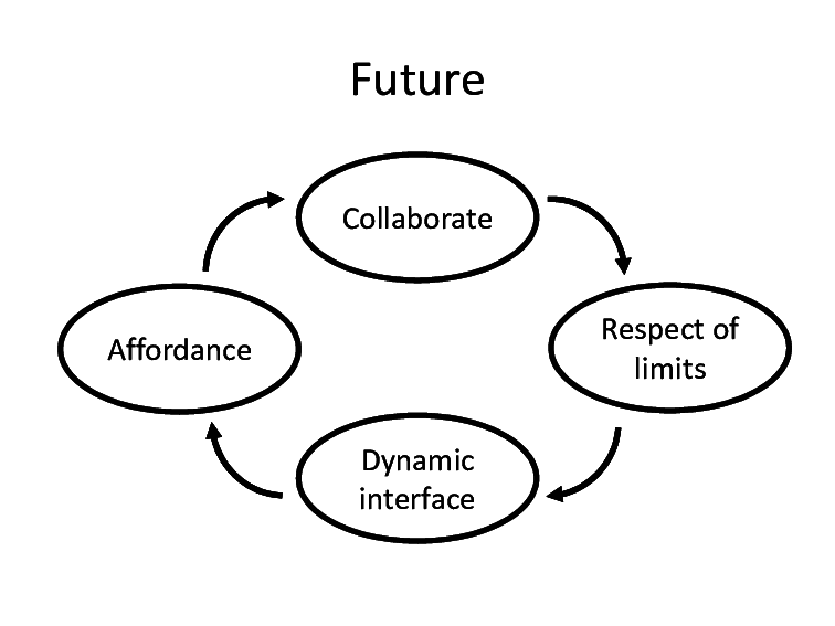Four key components of human-computer interaction in the