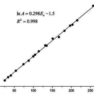 (PDF) Evaluation of kinetic parameter calculation methods