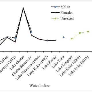 (PDF) Overview of Length-Weight Relationship, Condition