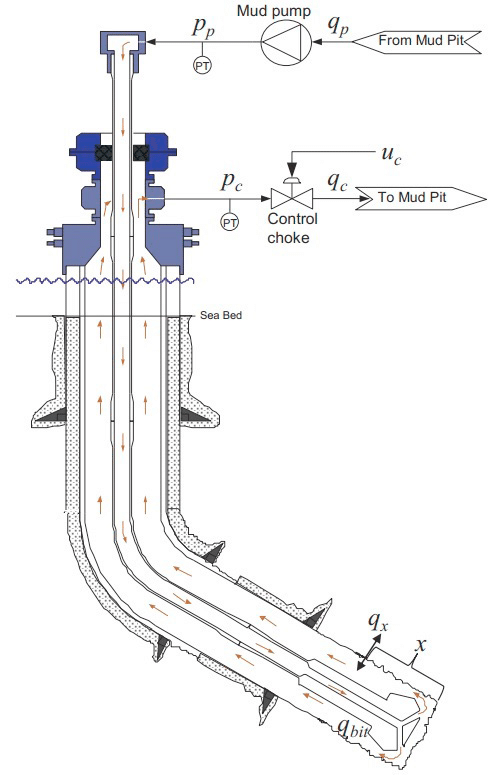 A Simple schematic of oil well drilling system (Courtesy
