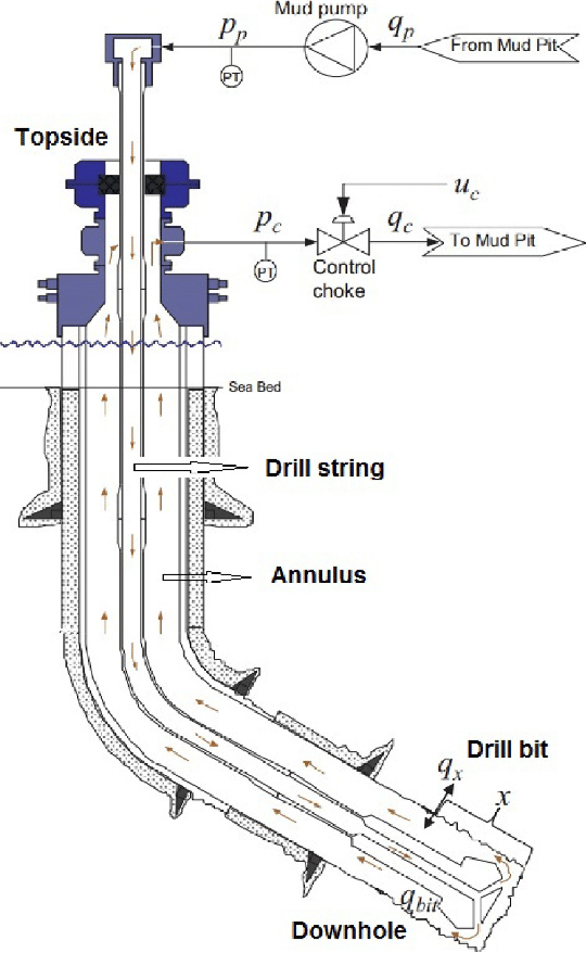 Schematics of an oil well drilling (Courtesy of Statoil