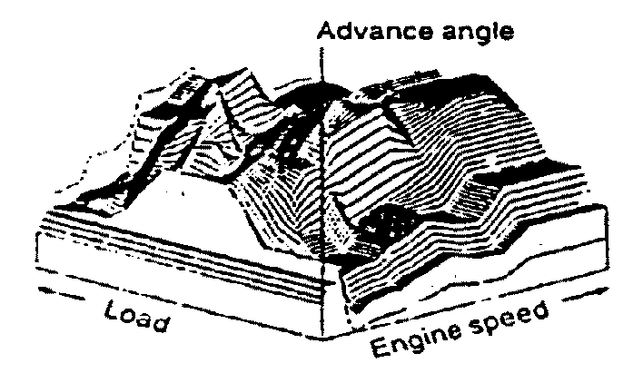 Characteristics of the 3D diagram of the spark advance