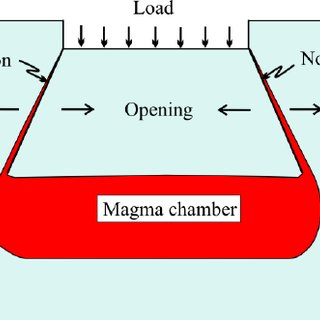 dip slip fault diagram viessmann boiler wiring diagrams collapse caldera is normally associated with a magma chamber of a... | download scientific