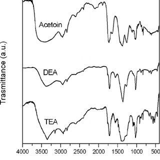 FTIR spectra of SBT precursor solutions prepared with