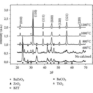 DTA-TG of BZT powder milled for 4 h (10°C/min heating rate