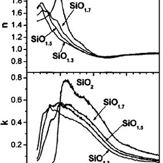 Evolution of the Auger parameters of Si and O as a