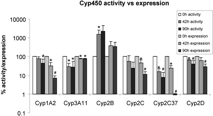P450 enzyme activities and gene expression in primary