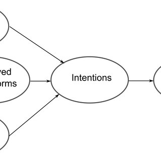 Ajzen's model of planned behavior. Source: Ajzen [24