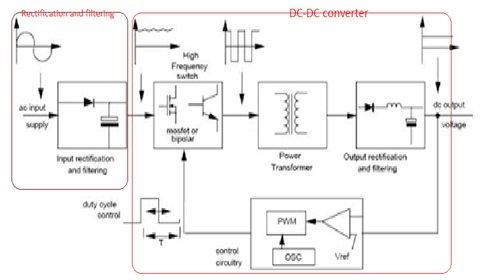 Standard SWPS block diagram illustrate the basic operation