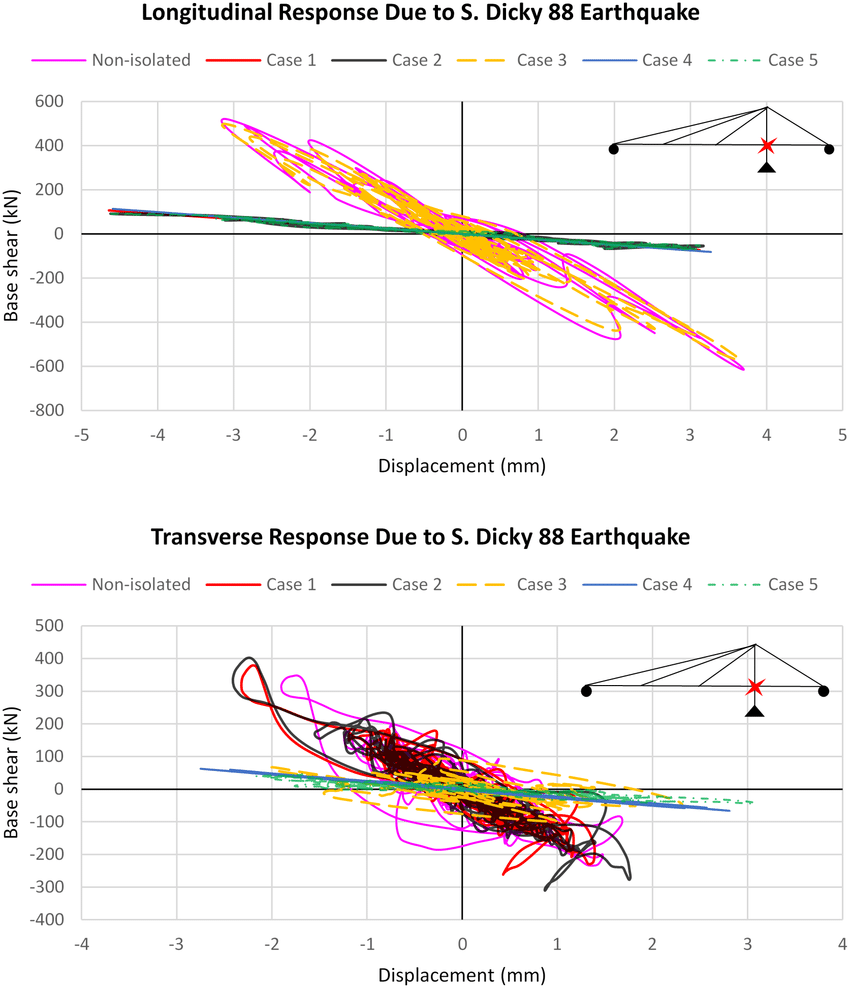 medium resolution of force displacement hysteresis curves of the bridge subjected to s dicky 88 earthquake